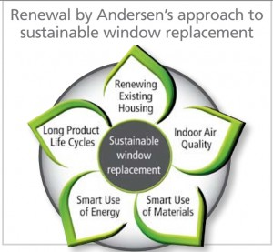rba-sustainable-replacement-window-approach